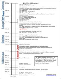 Piano motivational chart - Time line. Students fill in number of minutes practiced | composecreate.com